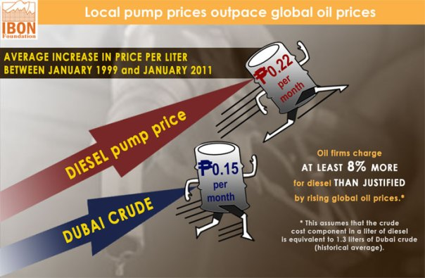 Local pump prices outpace global oil prices