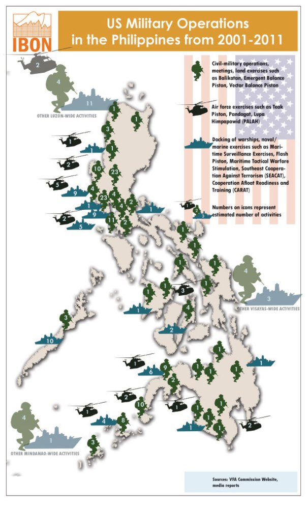 Presence of US troops in PH increases in past decades