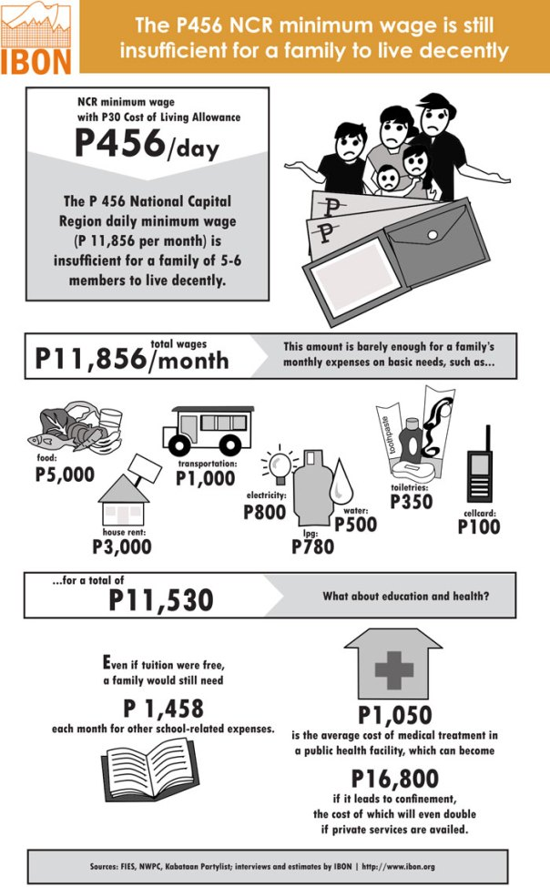 The P456 NCR minimum wage is still insufficient for a family to live decently