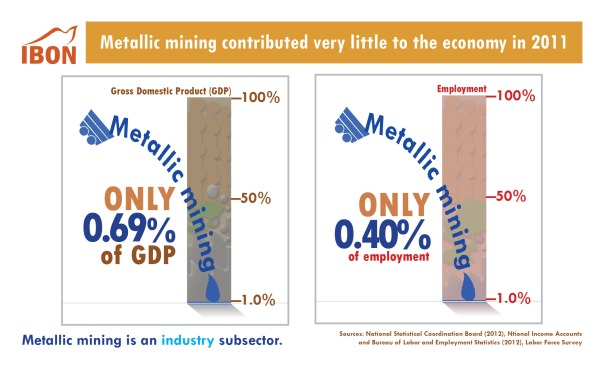 Metallic mining contributed very little to the economy in 2011
