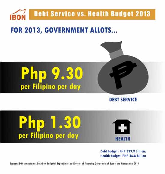 IBON INFOGRAPHIC: Debt Service vs. Health Budget 2013